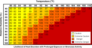 Wbgt Chart Heat Stress Monitoring Ohsa Occupational Health Services