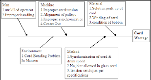 Ctq Chart Cause And Effect Diagram Of Cord Wastage The Relationship