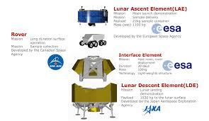 Misión HERACLES: Japón, Canadá y Europa juntos explorando el polo sur de la  Luna - Eureka