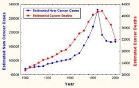 Cancer Risk By Age Chart Prostate Cancer Diagnosis And Staging Practice Essentials