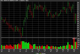 Horizontal Line Stock Chart Bar Chart Online Stock Trading Guide