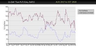 Charts For Tsla