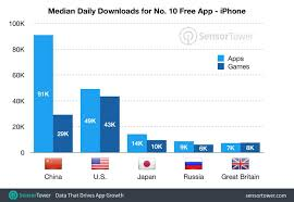 App Store Game Charts Mobile Games Need 47 More Downloads To Reach Top Spots In