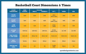 Basketball Court Dimensions Gym Size Hoop Height Sports