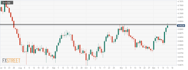 Aud Usd The C Point Pushing The Price Upside