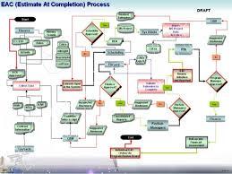 Visio Data Flow Diagram Wiring Diagrams