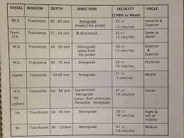 Transcranial Doppler Ultrasound Ultrasound Ultrasound