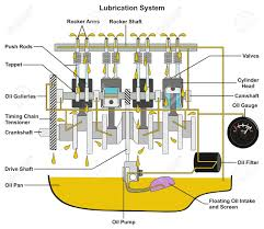 Vehicle Lubrication System Infographic Diagram Showing Cross