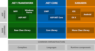 Windows Flatform System Threading Thread Universal Windows Platform And The