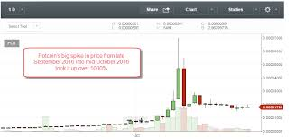 Potcoin Price Chart Potcoin Price Today Ether Proof Of Stake