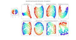Manifold Learning methods on a severed <b>sphere</b> — scikit-learn 0.24 ...