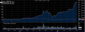 Azioni Tesla sotto la lente: il grafico della settimana