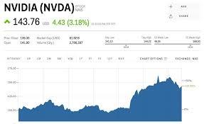 Nvidia Candlestick Chart Nvda Stock Nvidia Stock Price Today Markets Insider