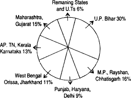 Pie Chart Of Population In India Represent The Regional Shares Of Projected Population Growth