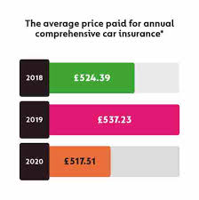 Find your cheapest car insurance rates. Fully Comprehensive Car Insurance Gocompare