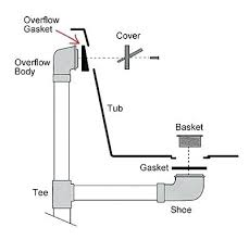 how to install a bathtub drain and overflow bathtub drain rust hole repair mated with the