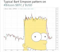 Bart Chart Pattern The Bart Pattern Coinstap Com