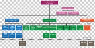 Organizational Structure Amazon Com Organizational Chart