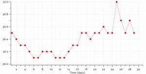 Body Temperature During Ovulation Chart Ovulation And Temperature Ovulation Guide