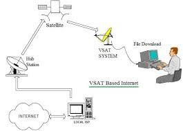 block diagram of internet ireleast info vsat internet basics vsat internet block diagram wiring block