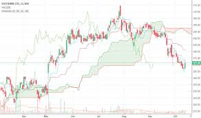 Icici Bank Candlestick Chart Icicibank Stock Price And Chart Bse Icicibank Tradingview