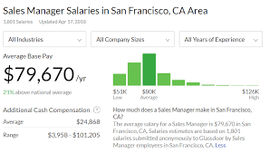 s manager salary