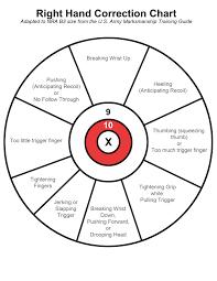 Pistol Shooting Error Chart Pin On Ready Aim