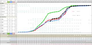 S Curves In Project Management Examples Template Attached