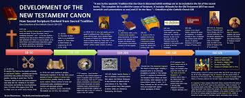 History Of Bible Translations Chart History Of Bible Translations Chart Lovely Timeline Of The