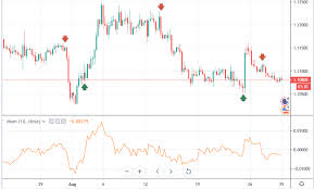 How Can I Improve The Momentum Indicator Trade Signals To