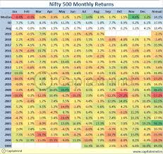 Charts Monthly Nifty Summaries And The Beating Up Of The