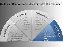 tele sales training the call guide for telesales telemarketing corporate sales sales