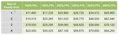 Income Chart For Obamacare Subsidies Mastering The Aca Obamacare Maze What You Need To Know