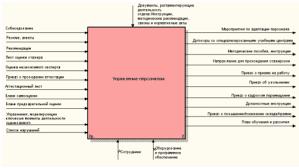 Дипломная работа Автоматизация процесса управления персоналом на  2 1 Бизнес процессы управления персоналом