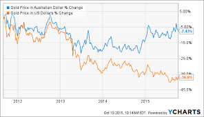 Gold Price Australia Chart Msi Afterburner Amd