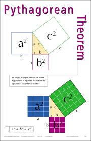 Pythagoras Theorem Chart Cool Visual Example Of Pythagorean Theorem Math Lessons