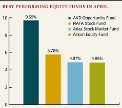 April Data Only Four Mutual Funds Outperform Kse 100 Index