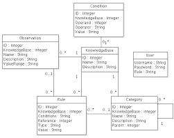 s b c  sistema basado en conocimientoer diagram