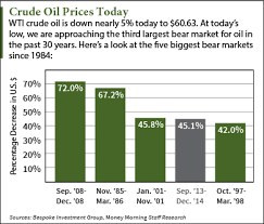 Crude Oil Prices Today Approach Historic Bear Market Level