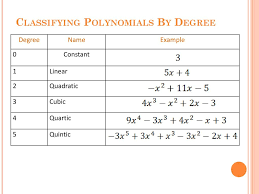 Classifying Polynomials By Degree And Number Of Terms Chart 2 1 Classifying Polynomials Ppt Download