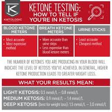 Ketone Strips Color Chart The Benefits Of Ketone Strips To Monitor And Improve Weight