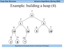 Lec 17 Heap Data Structure