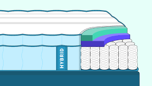 Mattress Coil Count Chart Best Hybrid Mattress In 2019 Reviews And Buyers Guide