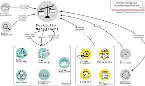 portfolio management framework diagram wiring diagram libraries portfolio management framework diagram