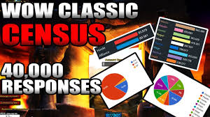 Ultimate Wow Classic Design Survey Class Faction Breakdown In Massive Classic Wow Census 40 000 Responses So Far Survey