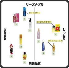 ヘアオイル鉄板おすすめ人気ランキング10選人気美容師に聞いた効果や