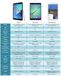 Spec Comparison Galaxy Tab S3 Vs Galaxy Tab S2 Vs Galaxy Tab S