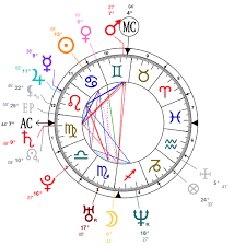 James Brown Birth Chart Astrology And Natal Chart Of Kevin Hart Actor Born On