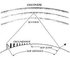 Marine Ssb Frequency Chart Marine Mf Hf Ssb Radio Guide To Long Range Communications