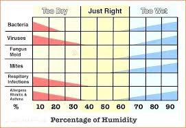 What Humidity Should My House Be Montyrandall Club